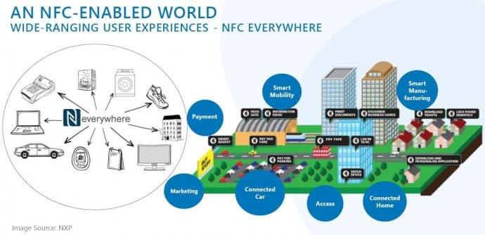 NFC wird erwachsen