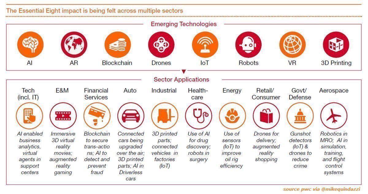 8 wesentliche Technologien für die nahe Zukunft
