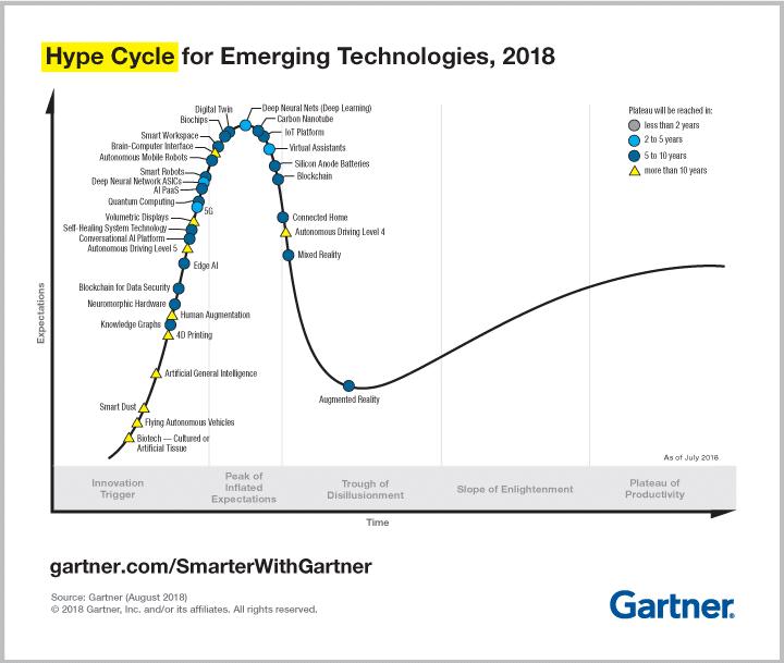 Gartner Hype Cycle  – Blockchain steht vor Bewährungsprobe