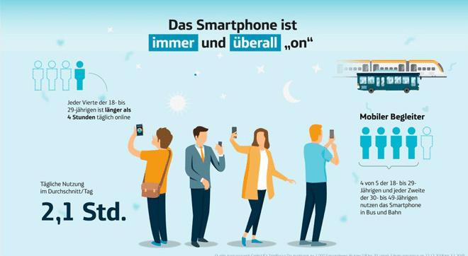 """Mit dem Mobiltelefon """"always on"""""""