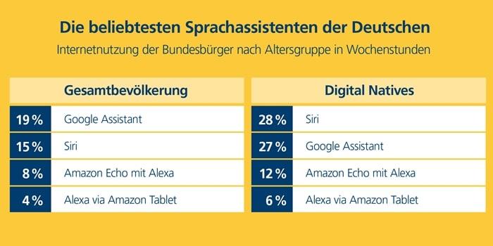Beliebte Digital-Assistenten in Deutschland