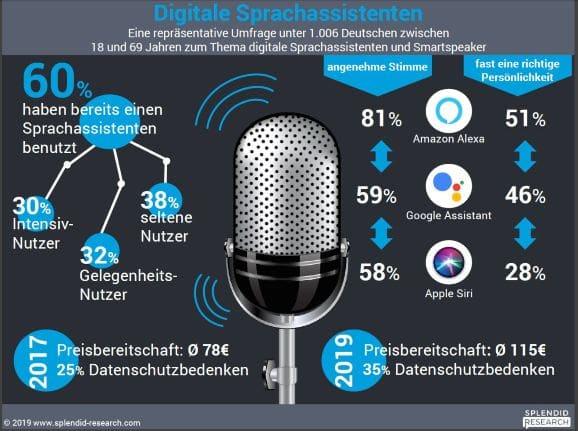 Studie Digitale Sprachassistenten (Quelle: SPLENDID RESEARCH GmbH)