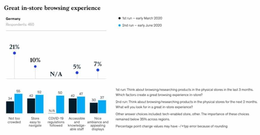Kundenerwartungen an das stationäre Einkaufen