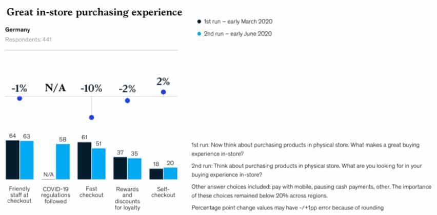 Kundenerwartungen an den stationären Einkauf
