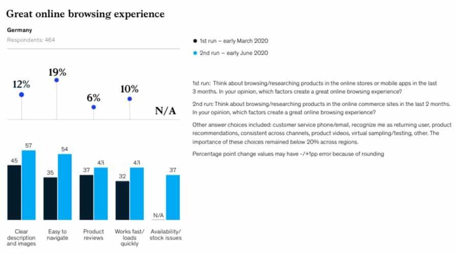 Zusätzliche Faktoren für einen positiven Online-Einkauf