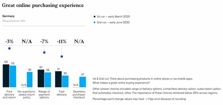 Faktoren für einen positiven Online-Einkauf