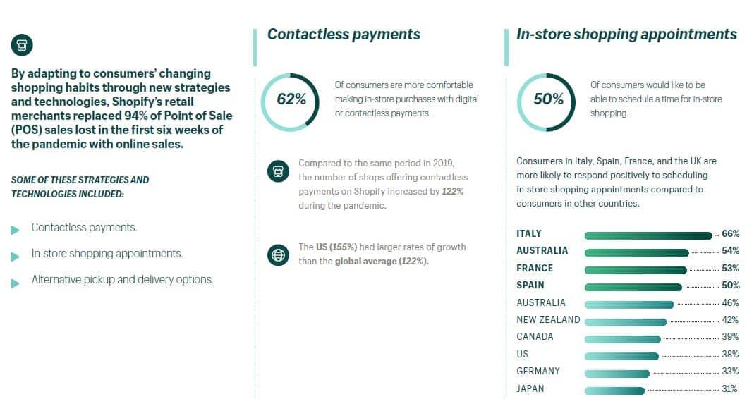 Alternative Paymentmöglichkeiten und Click & Collect