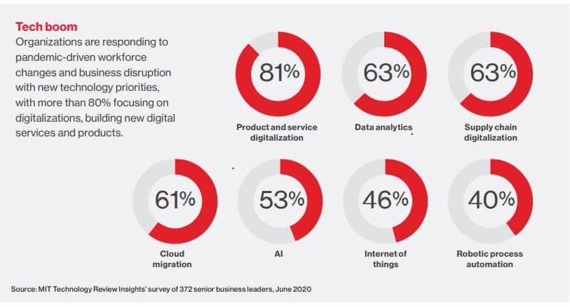Bevorzugte Technologien im Rahmen der digitalen Transformation