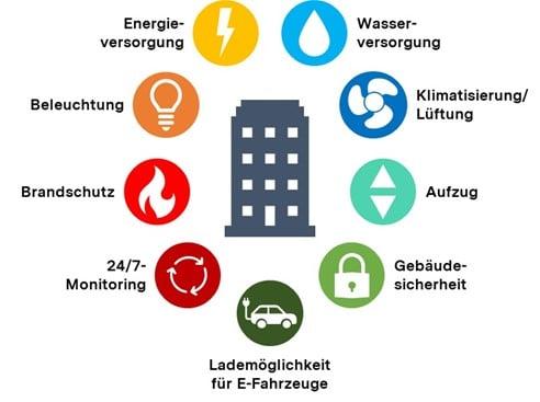 Neun Anwendungsbereiche für Smart Buildings