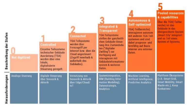Reifegradmodell für Smart Buildings