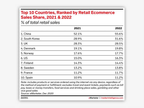 Online-Retail in der Welt